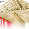 Use Roof Trusses