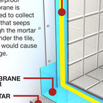 Repair a Leaky Shower Stall