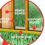 Build an Attractive Board and Batten Fence
