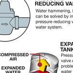 Stop Water Bang Noise in Your Plumbing