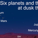 Six Planets and the Moon