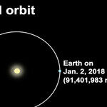 Earth's Elliptical Orbit