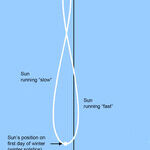 The Solstice and the Analemma